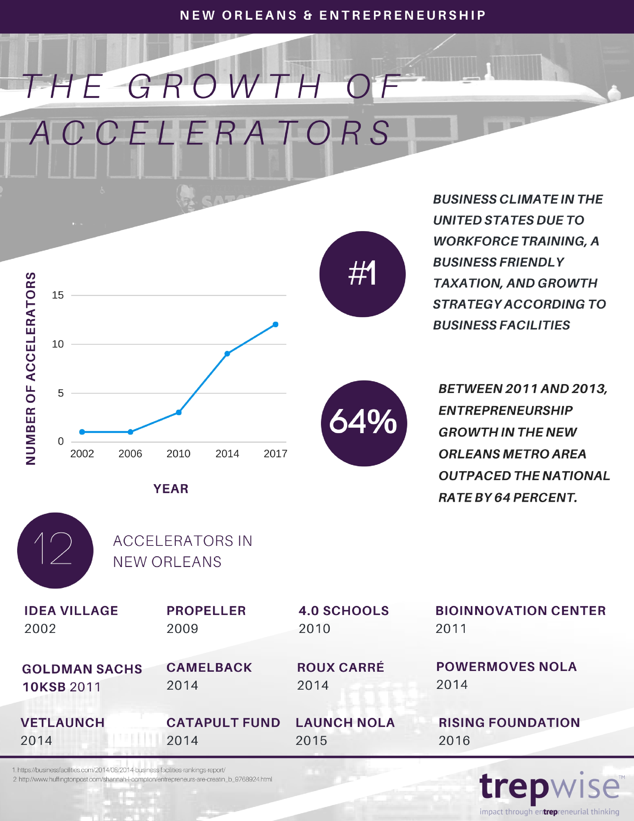 trepwise accelerator growth in New Orleans