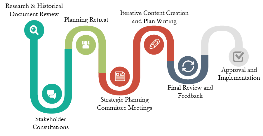 strategic planning consulting services in new orleans trepwise